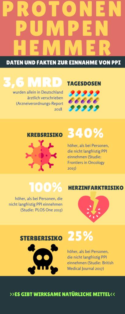 infografik protonen pumpen hemmer